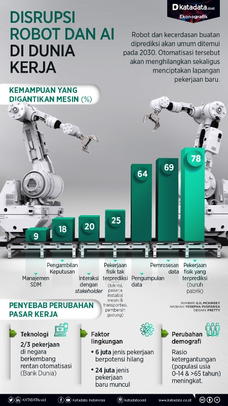 Disrupsi robot dan Al pada tahun 2030